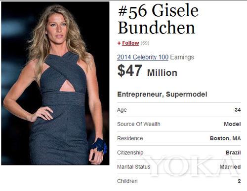 吉赛尔・邦辰8年蝉联福布斯最会赚钱的模特