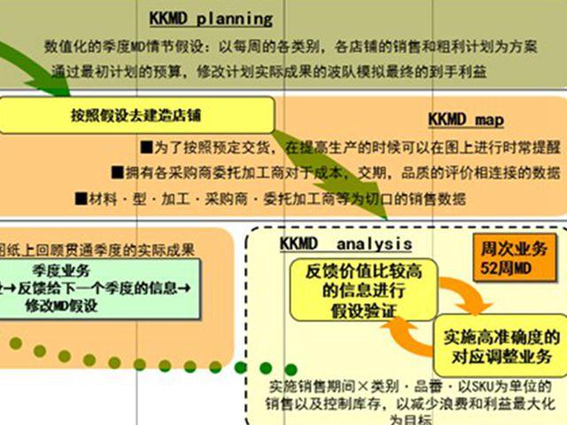 商品企划(MD)概念,流程及经验
