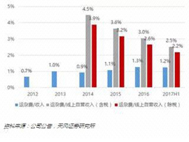 """天风证券研究所:比京东更强! 物流成本成苏宁""""大招"""""""