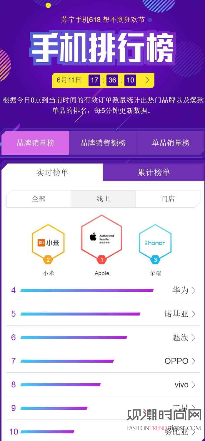 苏宁手机618排行榜:小米、...