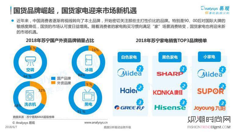 618消费趋势报告出炉:苏宁...