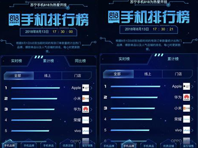 苏宁818最火爆手机,华为P20超越小米8和荣耀10